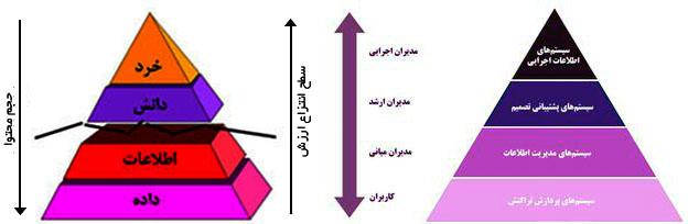 BPMS-pyramid