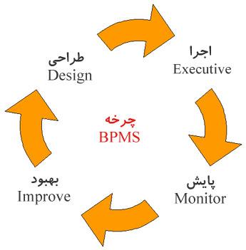 BPMS_Cycle