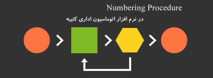 تولید روشهای شماره گذاری متنوع روی نامه ها در نرم افزار اتوماسیون اداری
